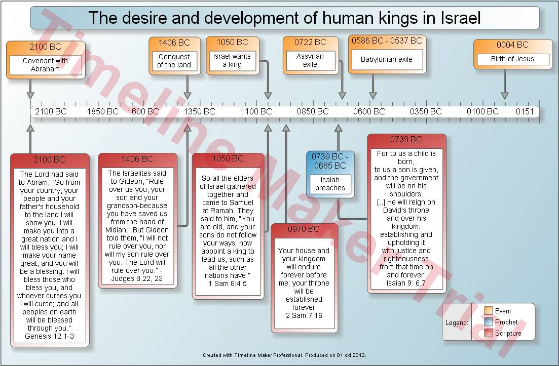 Isaiah The Prophet Timeline Prophet Joel Timeline